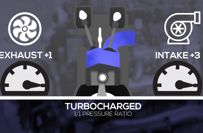 Video: Turbo Cams 101—The Science of Turbo-Specific Camshaft Designs