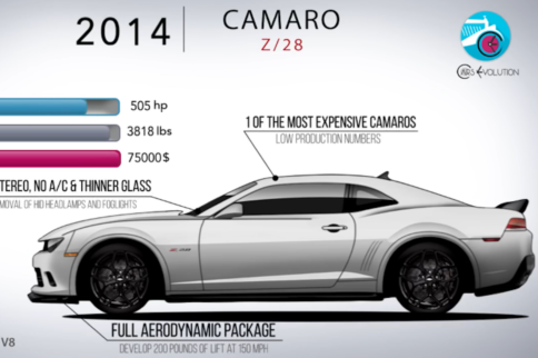 See How The Camaro Evolved Over 50 Years In Under 5 Minutes